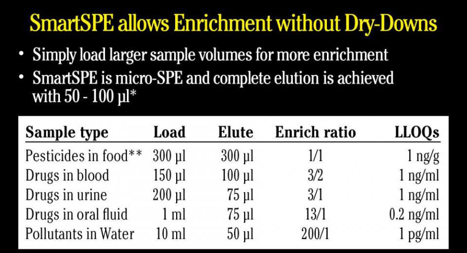 SmartSPE allows Enrichment without Dry-Downs