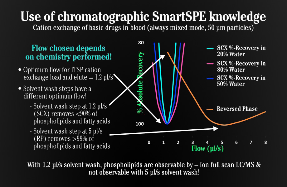 Use of chromatographic SmartSPE knowledge. Cation exchange of basic drugs in blood (always mixed mode, 50 μm particles). Flow chosen depends on chemistry performed! Optimum flow for ITSP cation exchange load and elute = 1.2 μl/s. Solvent wash steps have a different optimum flow! Solvent wash step at 1.2 μl/s (SCX) removes < 90% of phospholipids and fatty acids. Solvent was step at 5 μl/s (RP) removes > 99% of phospholipids and fatty acids. With 1.2 μl/s solvent wash, phospholipids are observable by - ion full scan LC/MS & not observable with 5 μl/s solvent wash!