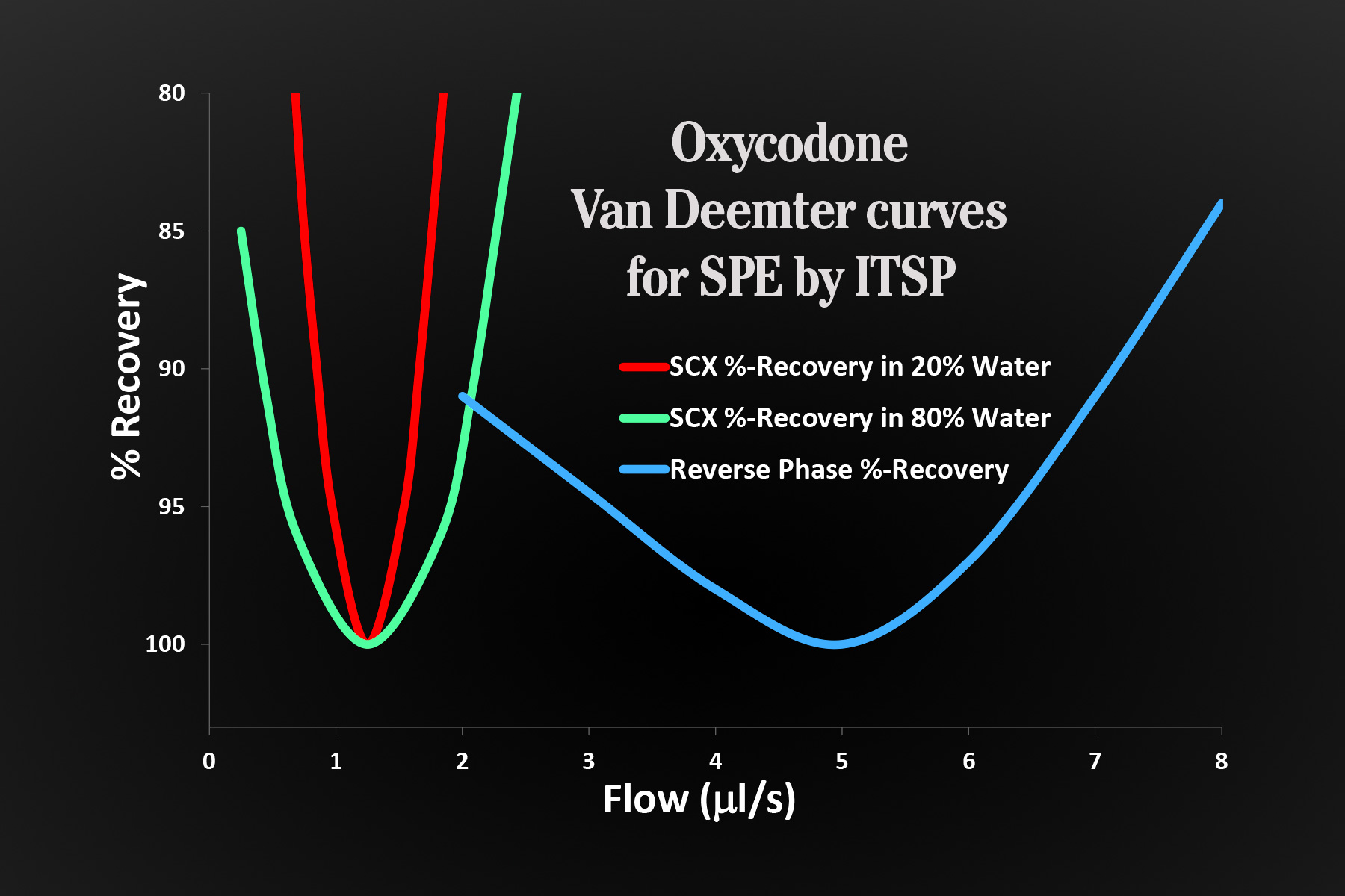 Oxycodone Van Deemter curves for SPE by ITSP